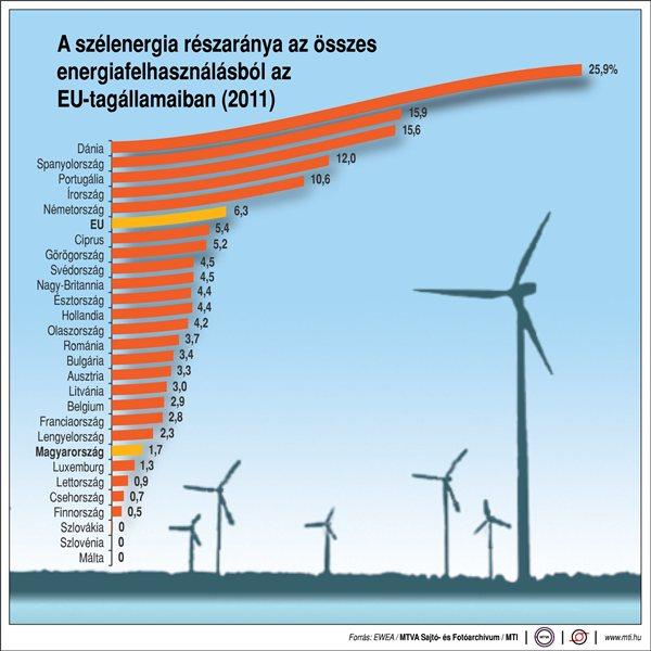 szélenergia európia kapacitás