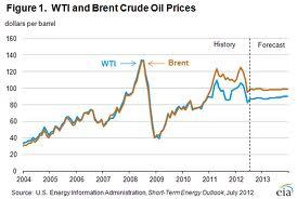 olajár és gazdasági válság